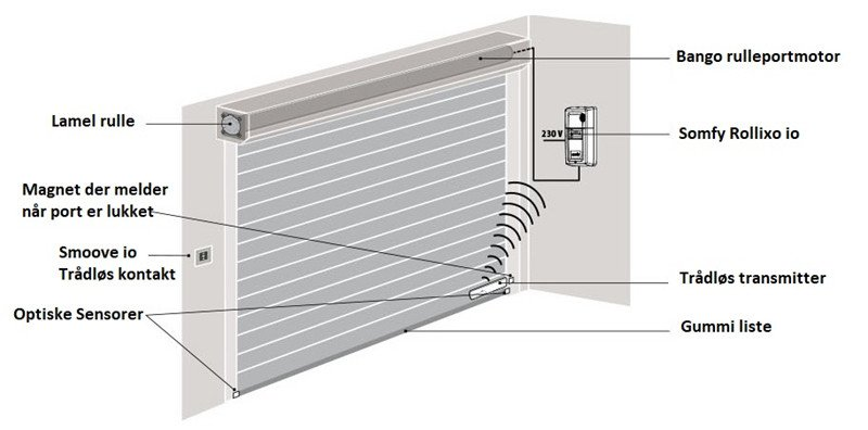 Somfy RollixoTrådløs transmitter